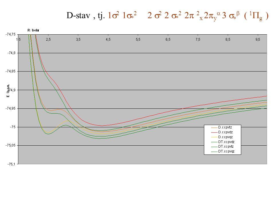 D-stav , tj. 1s2 1s*2 2 s2 2 s*2 2p 2x 2pya 3 s*b ( 1Pg )