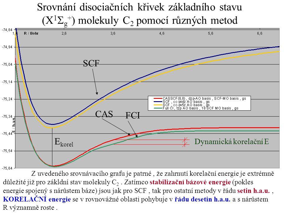 Srovnání disociačních křivek základního stavu (X1Sg+) molekuly C2 pomocí různých metod