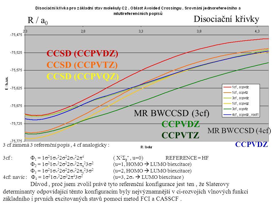 Disociační křivky R / a0 CCSD (CCPVDZ) CCSD (CCPVTZ) CCSD (CCPVQZ)