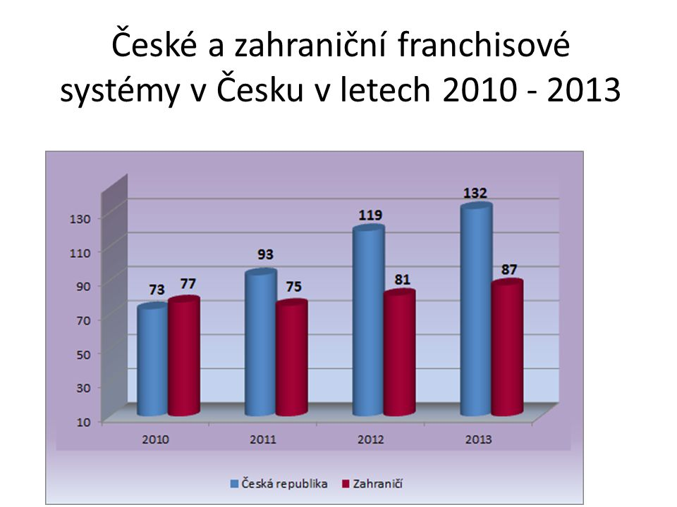 České a zahraniční franchisové systémy v Česku v letech 2010 - 2013