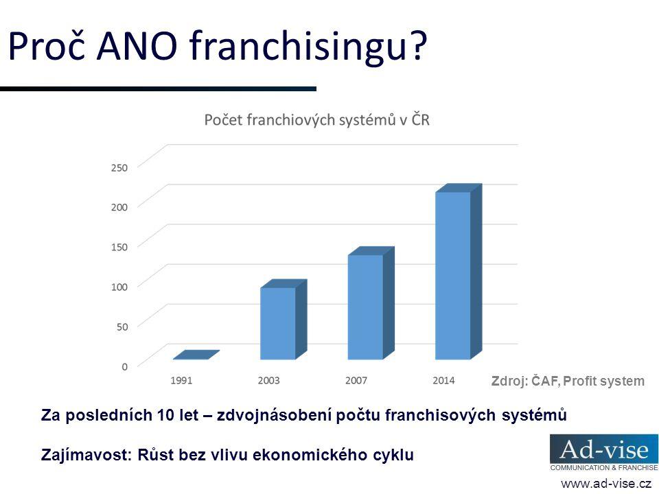Proč ANO franchisingu Zdroj: ČAF, Profit system. Za posledních 10 let – zdvojnásobení počtu franchisových systémů.