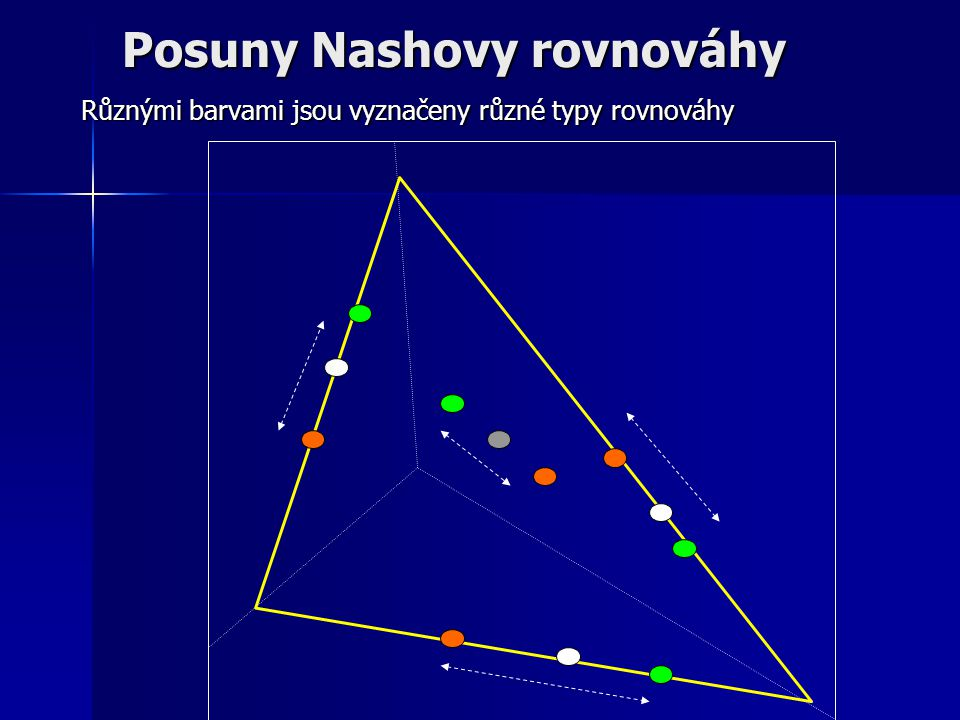 Posuny Nashovy rovnováhy