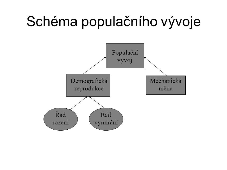 Schéma populačního vývoje