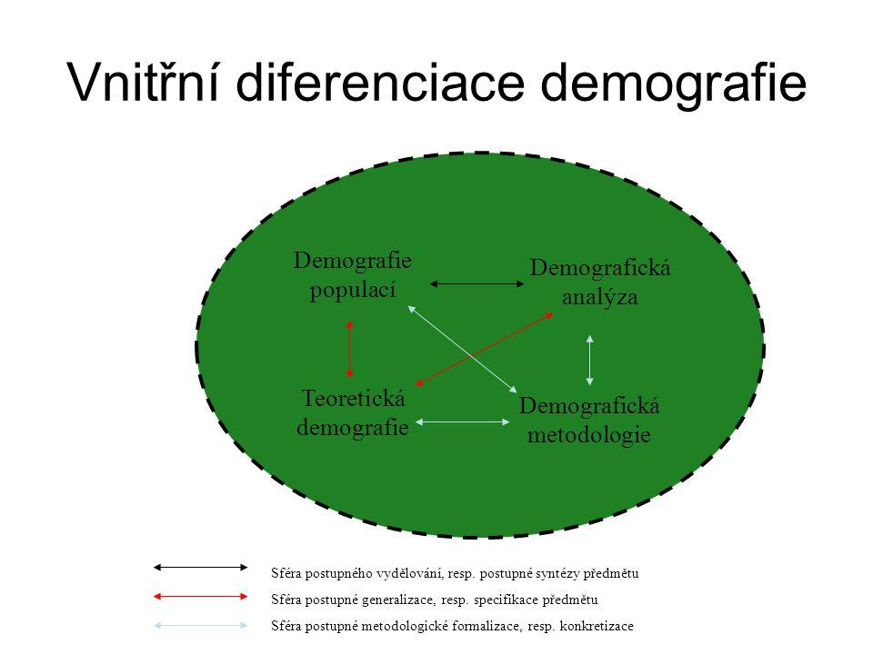 Vnitřní diferenciace demografie