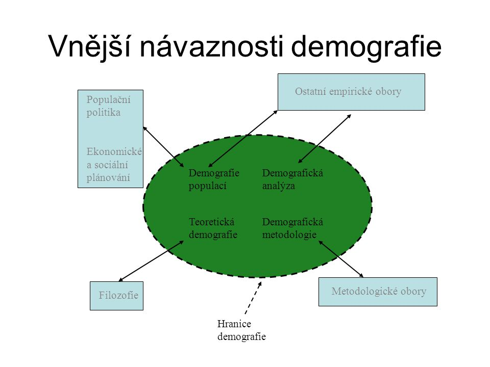 Vnější návaznosti demografie