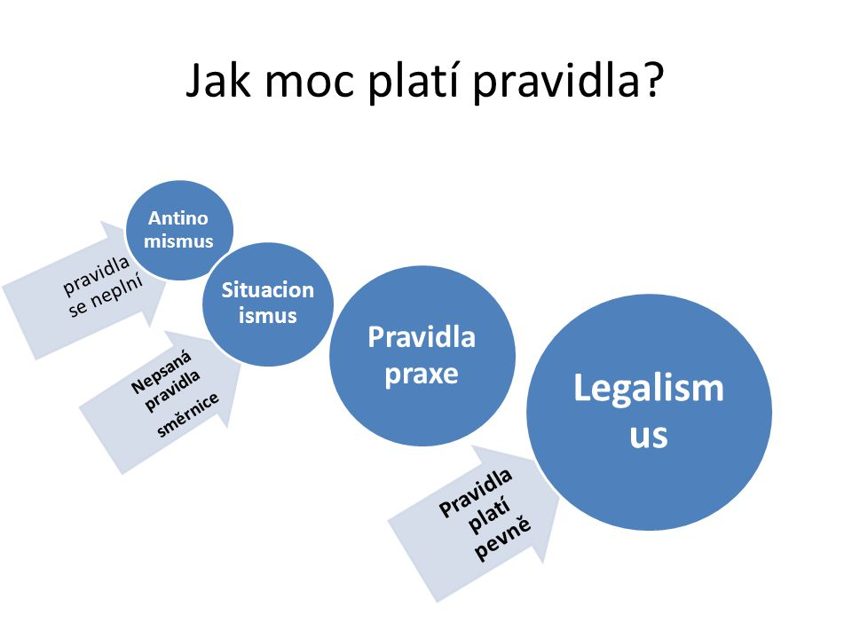Jak moc platí pravidla Legalismus Pravidla praxe Situacionismus