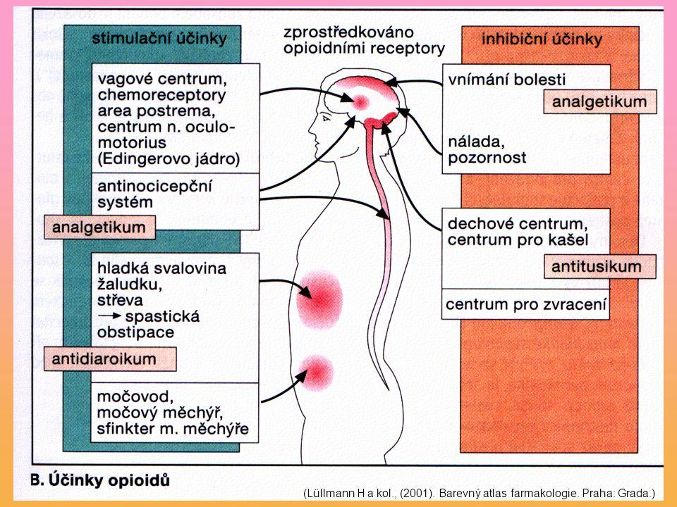 (Lüllmann H a kol., (2001). Barevný atlas farmakologie. Praha: Grada.)
