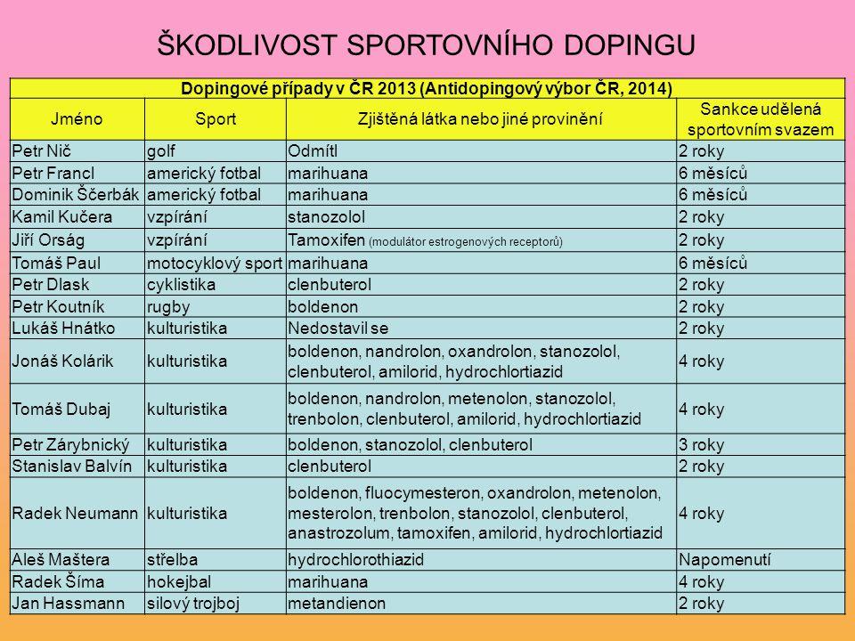 Dopingové případy v ČR 2013 (Antidopingový výbor ČR, 2014)