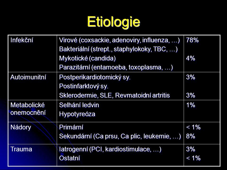 Etiologie Infekční Virové (coxsackie, adenoviry, influenza, …)
