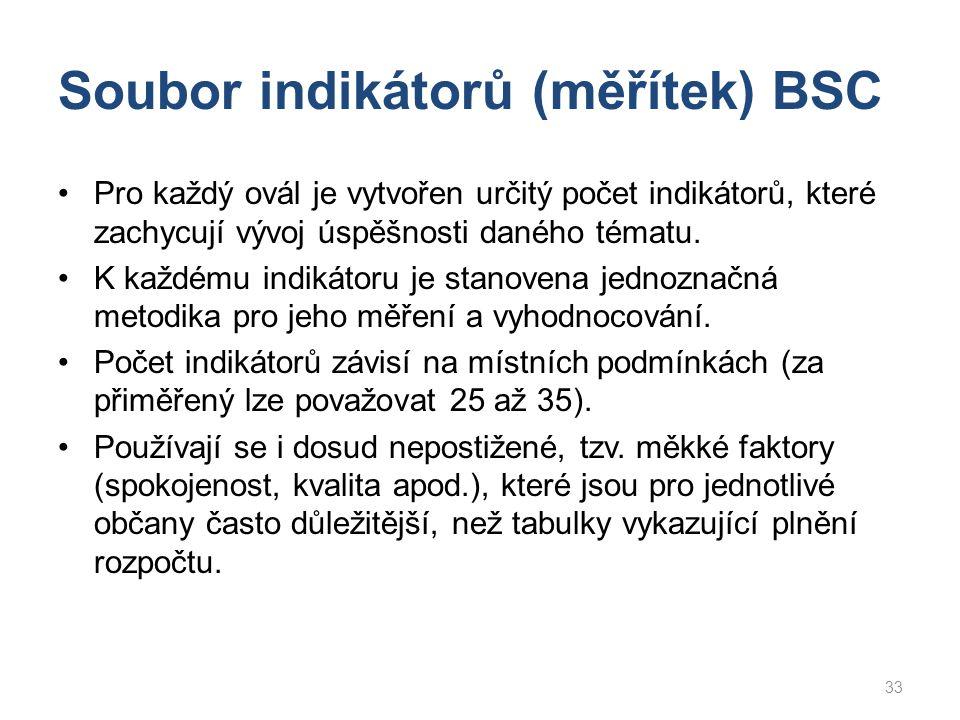Soubor indikátorů (měřítek) BSC