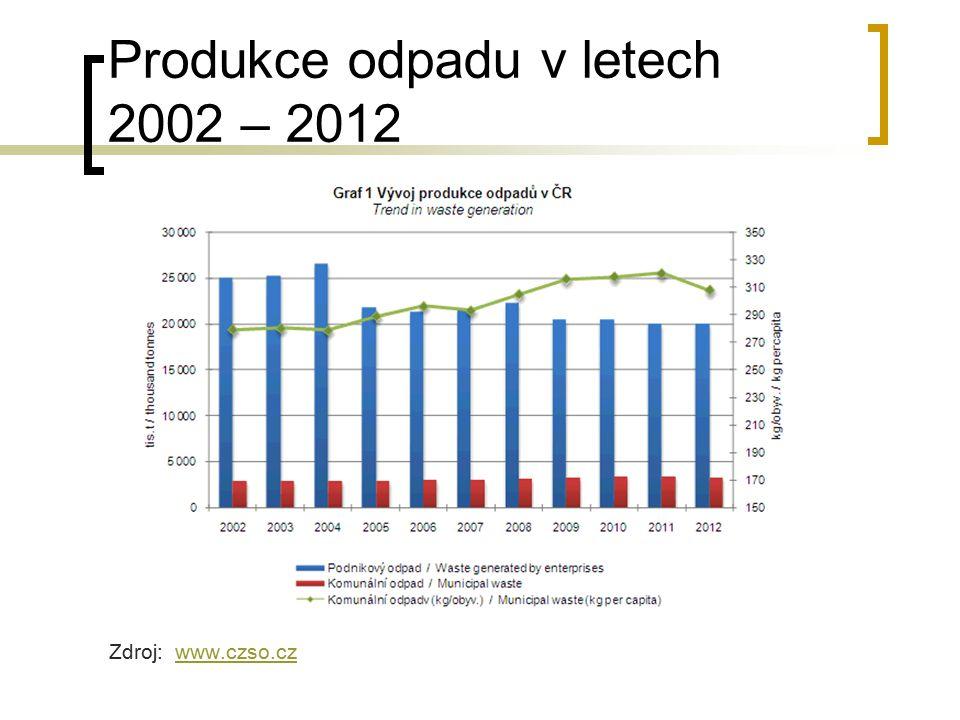 Produkce odpadu v letech 2002 – 2012
