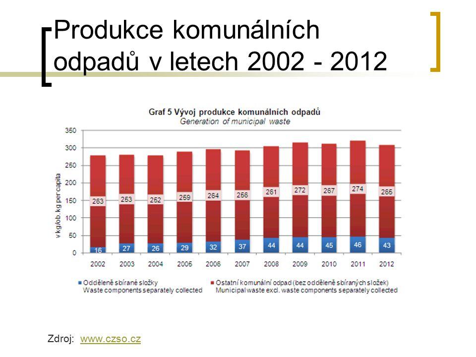 Produkce komunálních odpadů v letech 2002 - 2012