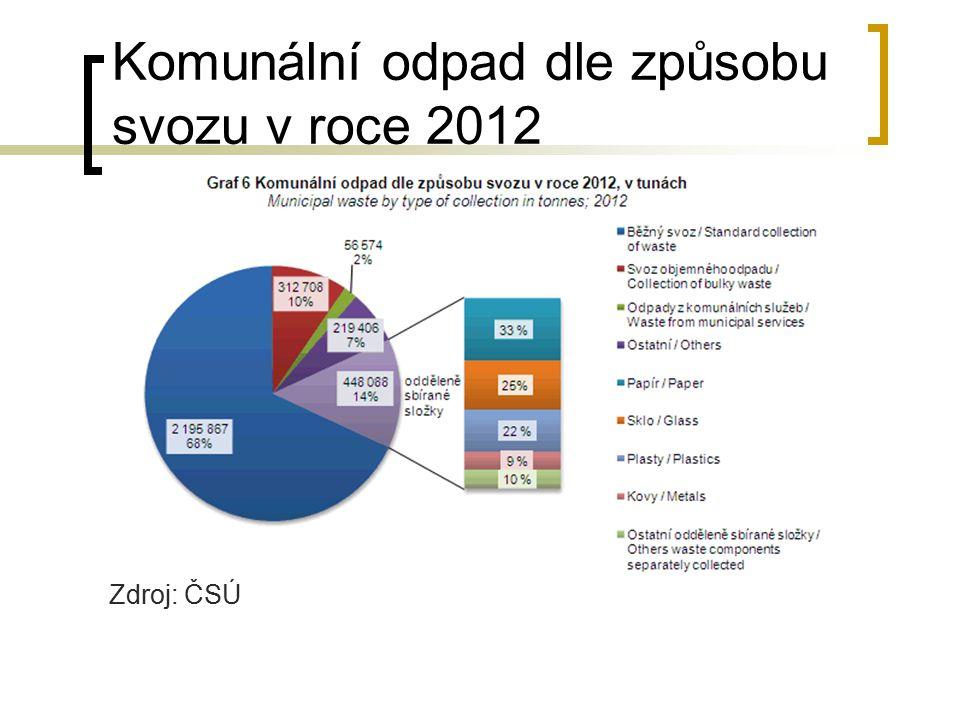 Komunální odpad dle způsobu svozu v roce 2012