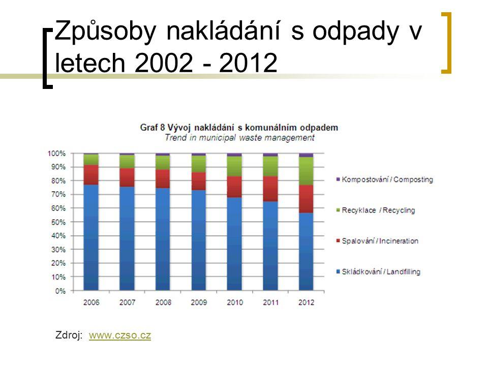 Způsoby nakládání s odpady v letech 2002 - 2012