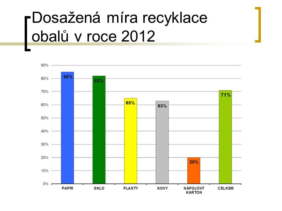 Dosažená míra recyklace obalů v roce 2012