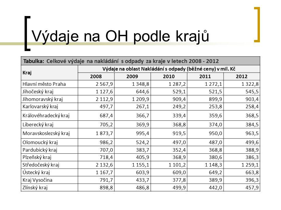 Výdaje na OH podle krajů
