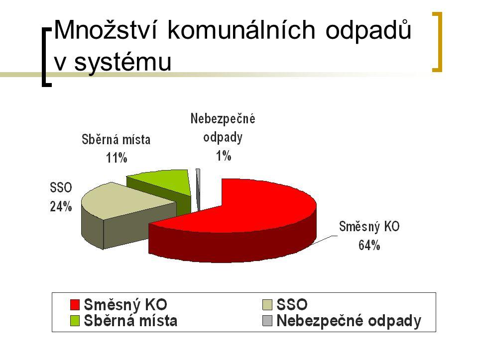 Množství komunálních odpadů v systému