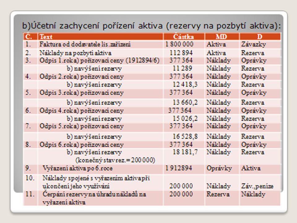b)Účetní zachycení pořízení aktiva (rezervy na pozbytí aktiva):