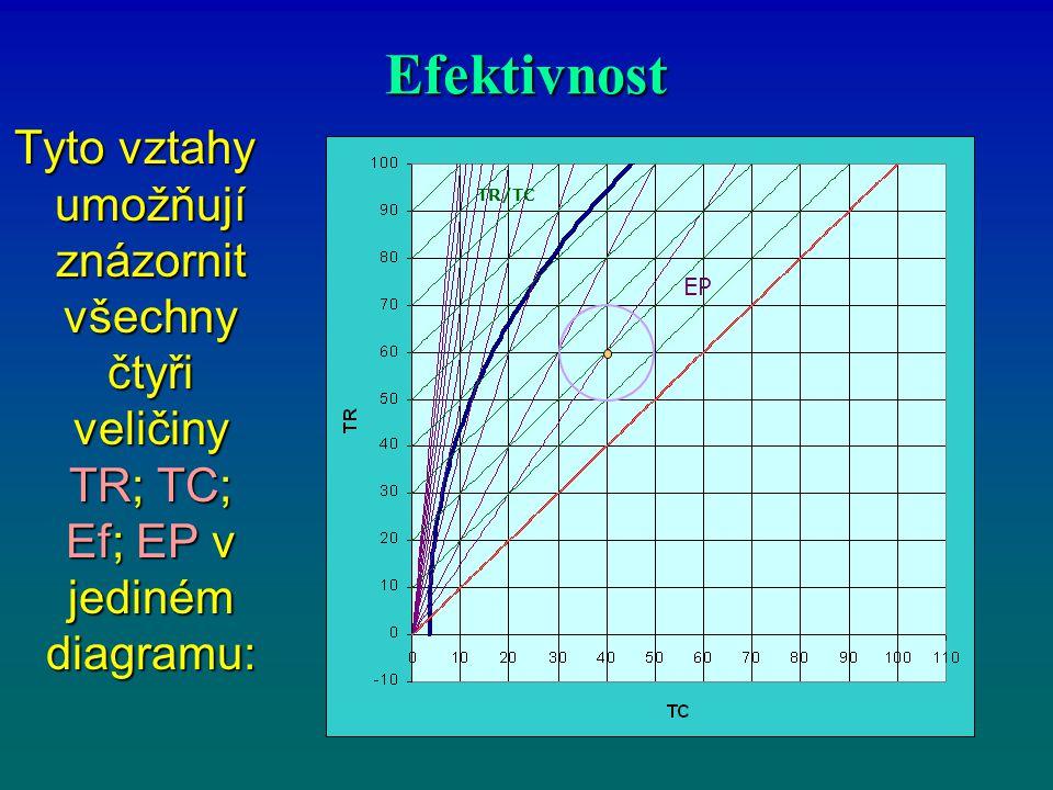 Efektivnost Tyto vztahy umožňují znázornit všechny čtyři veličiny TR; TC; Ef; EP v jediném diagramu:
