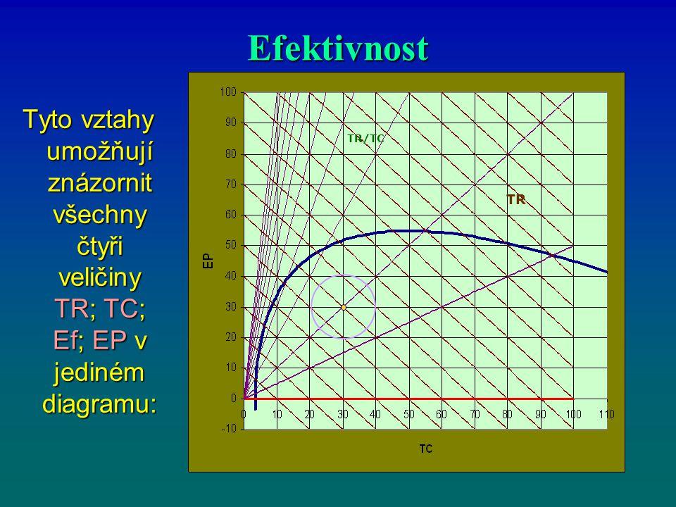 Efektivnost TR. TR/TC.