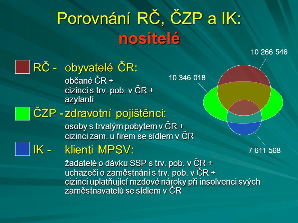 Porovnání RČ, ČZP a IK: nositelé
