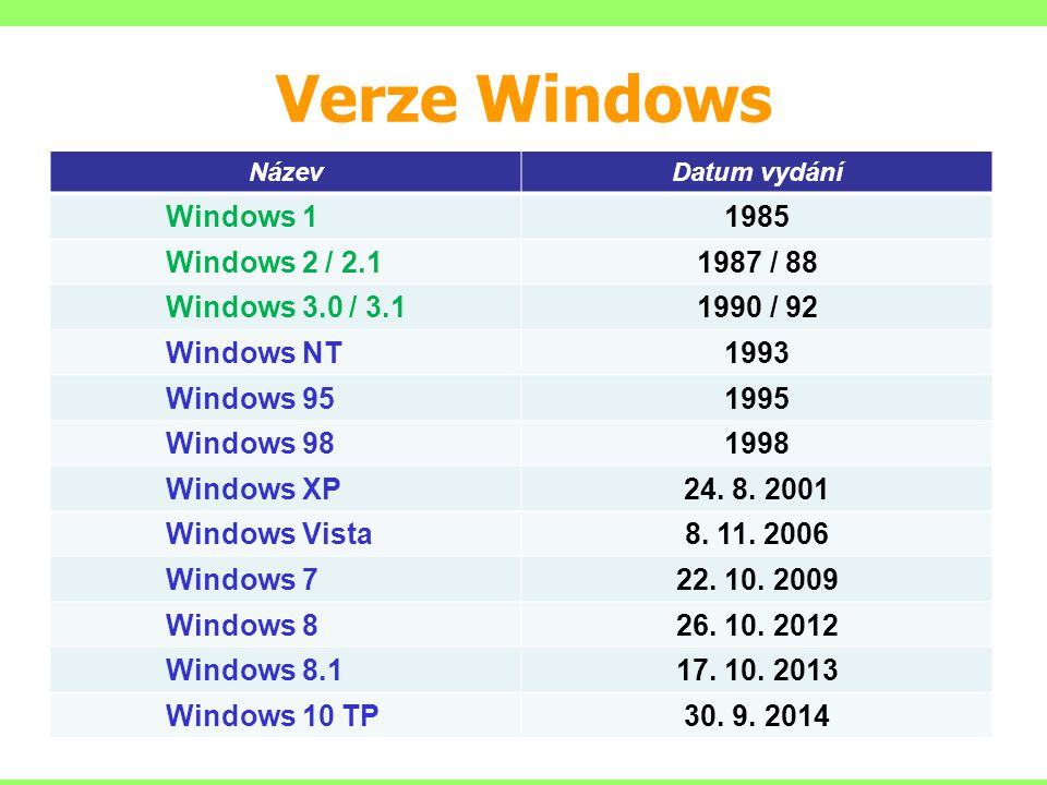 Verze Windows Windows 1 1985 Windows 2 / 2.1 1987 / 88