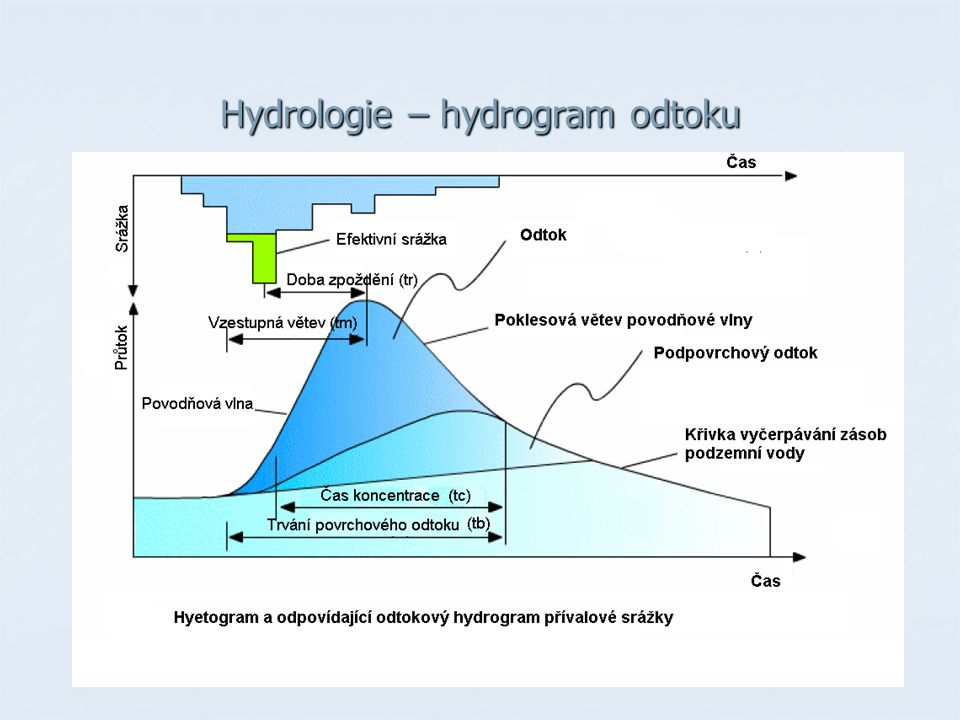 Hydrologie – hydrogram odtoku