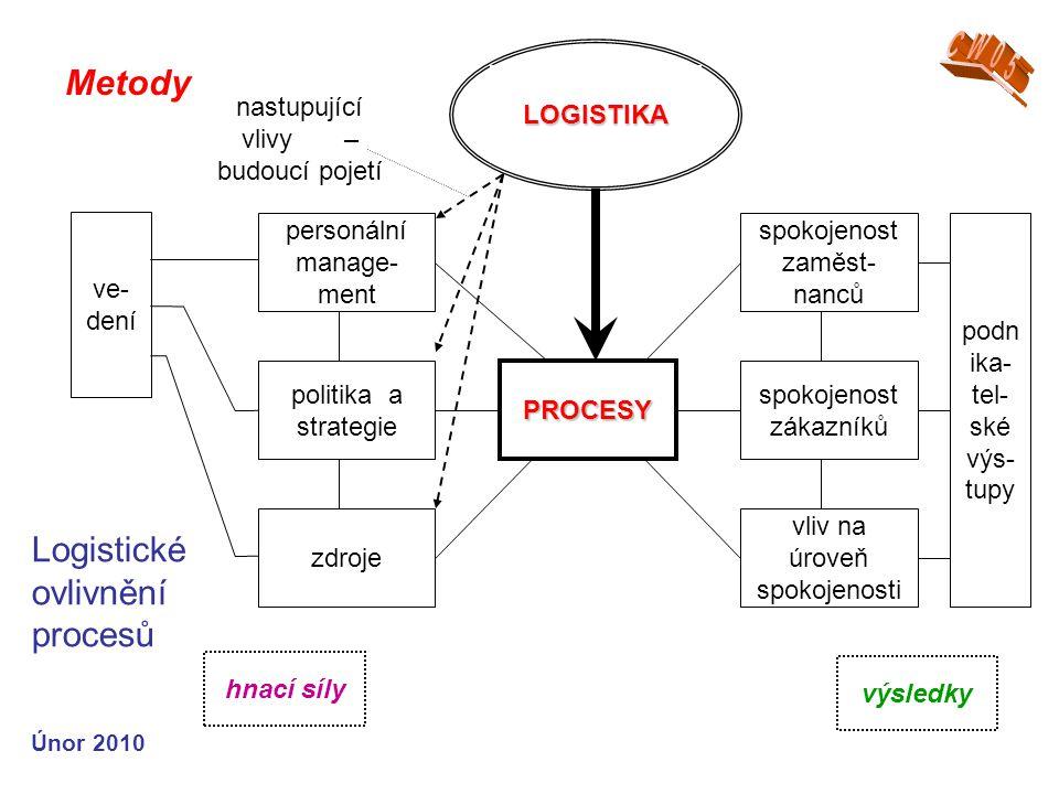 Logistické ovlivnění procesů Metody