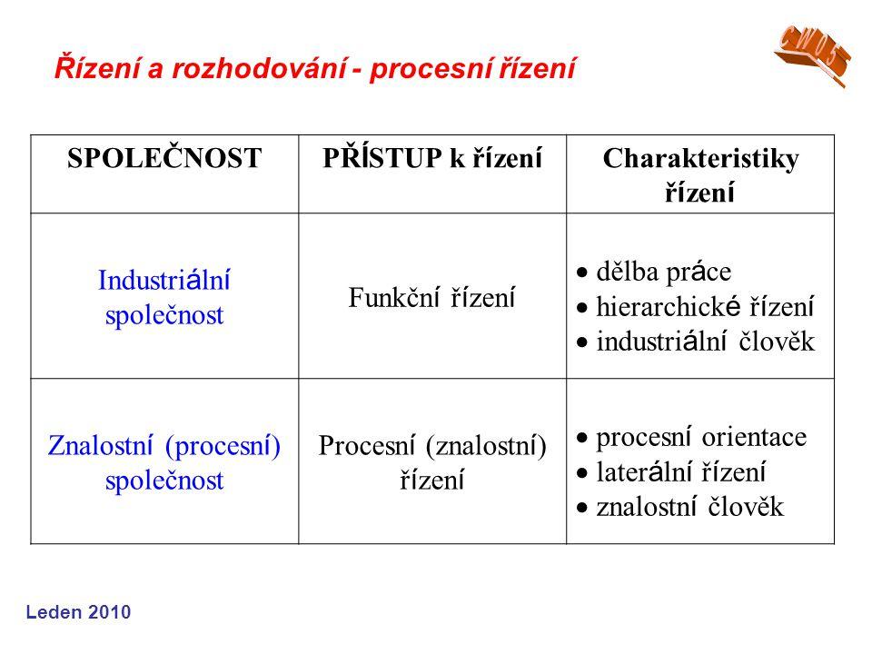 Charakteristiky řízení