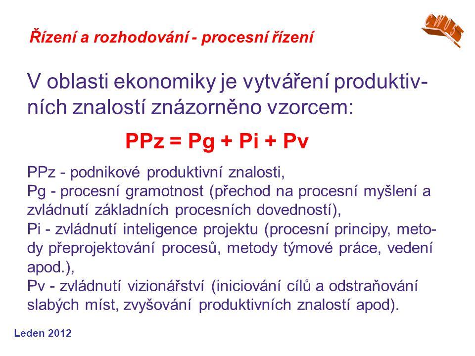 CW05 Řízení a rozhodování - procesní řízení. V oblasti ekonomiky je vytváření produktiv-ních znalostí znázorněno vzorcem: