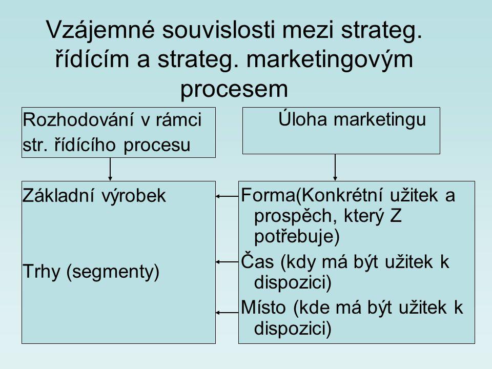 Vzájemné souvislosti mezi strateg. řídícím a strateg