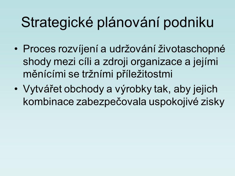 Strategické plánování podniku