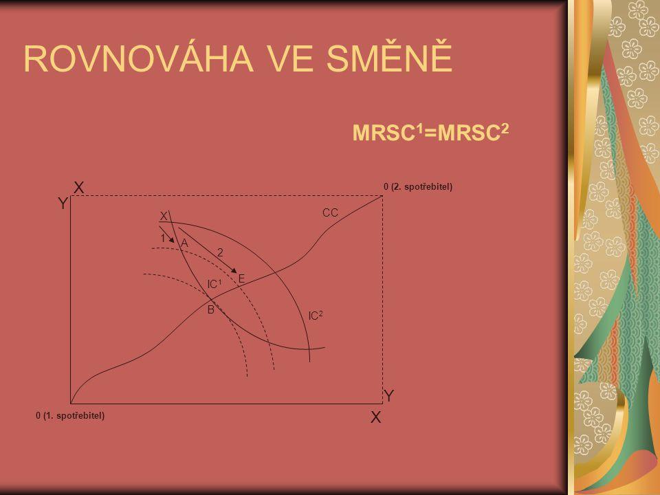 ROVNOVÁHA VE SMĚNĚ MRSC1=MRSC2 X Y Y X CC X 1 A 2 E IC1 B IC2