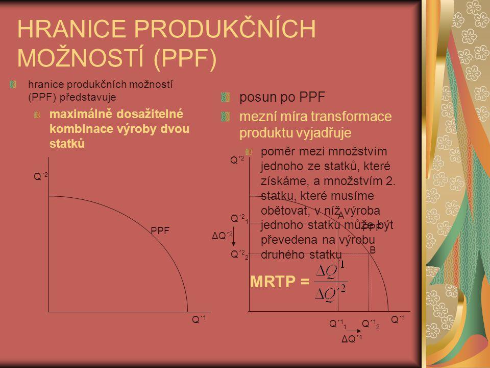 HRANICE PRODUKČNÍCH MOŽNOSTÍ (PPF)