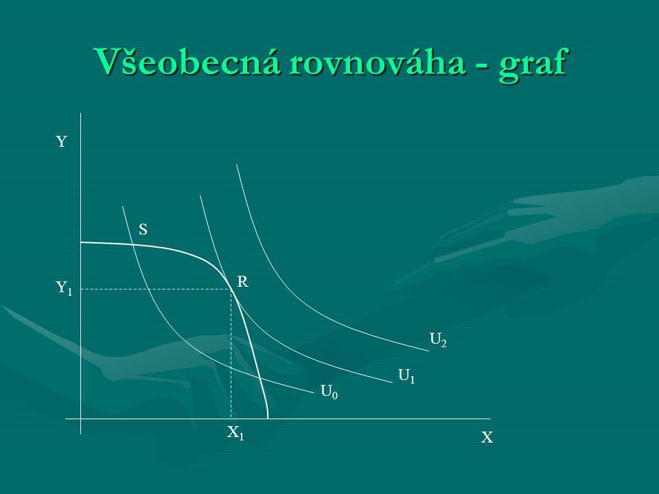 Všeobecná rovnováha - graf