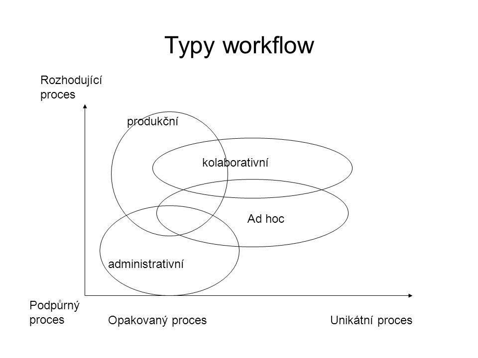 Typy workflow Rozhodující proces produkční kolaborativní Ad hoc