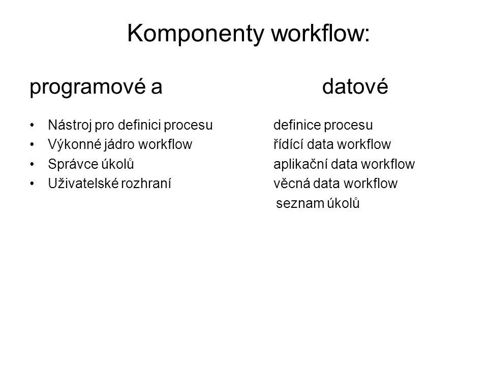 Komponenty workflow: programové a datové