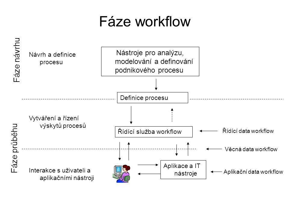 Fáze workflow Fáze návrhu Fáze průběhu
