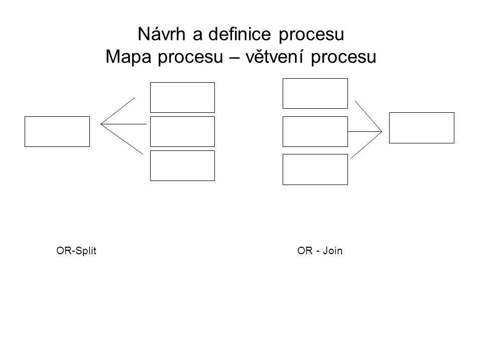 Návrh a definice procesu Mapa procesu – větvení procesu