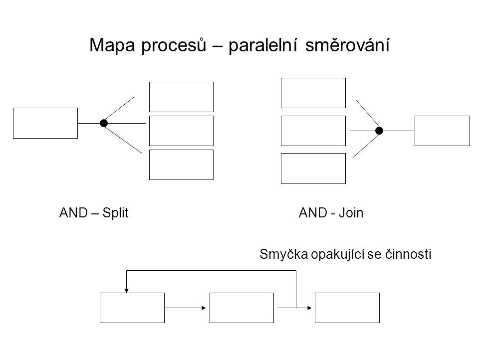 Mapa procesů – paralelní směrování
