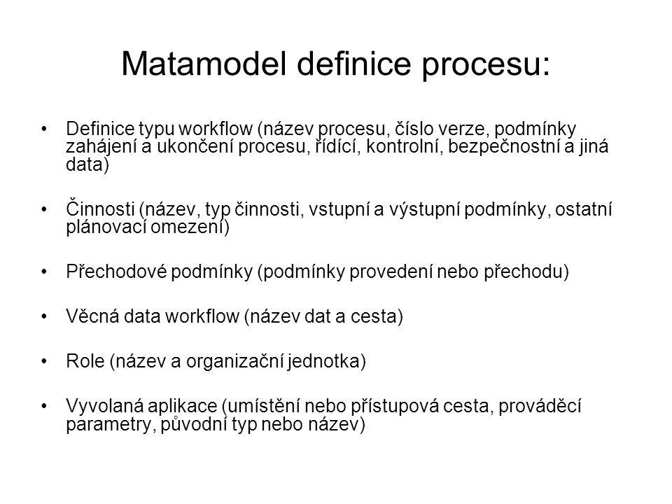 Matamodel definice procesu: