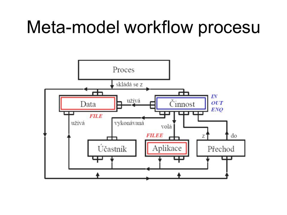 Meta-model workflow procesu