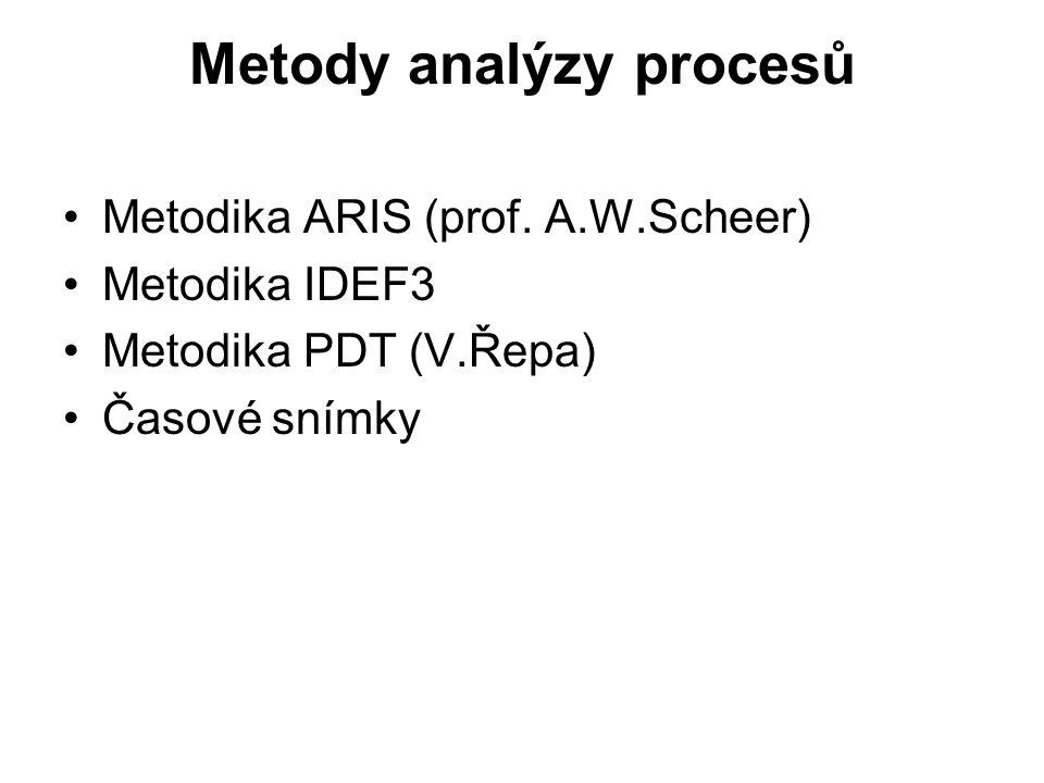 Metody analýzy procesů