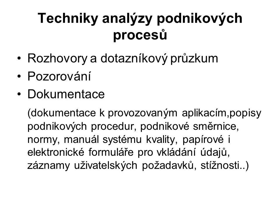 Techniky analýzy podnikových procesů