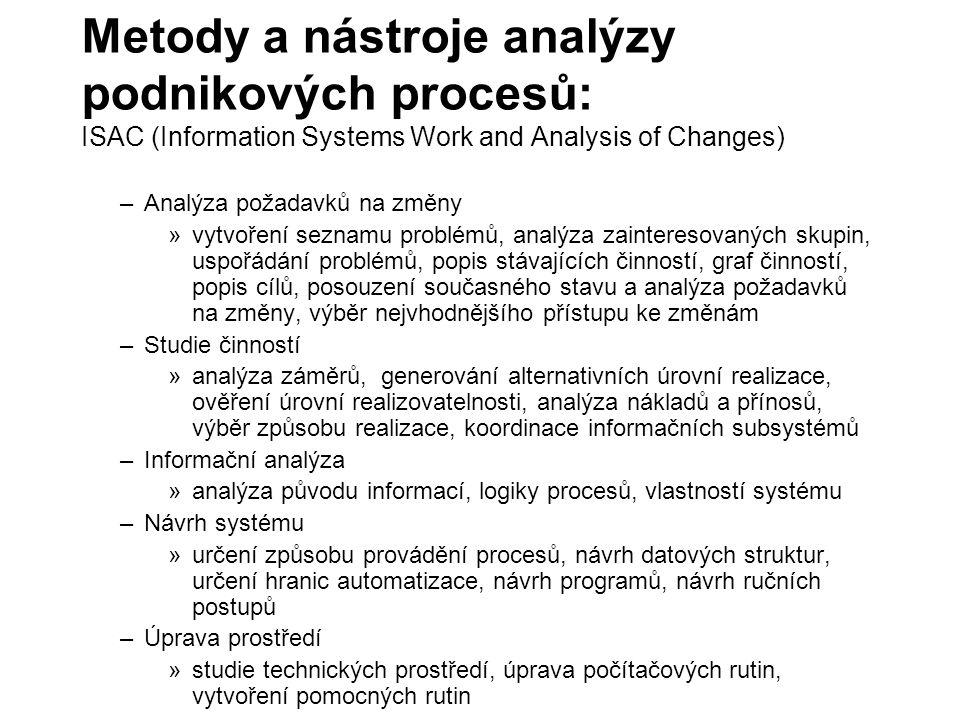 Metody a nástroje analýzy podnikových procesů: ISAC (Information Systems Work and Analysis of Changes)