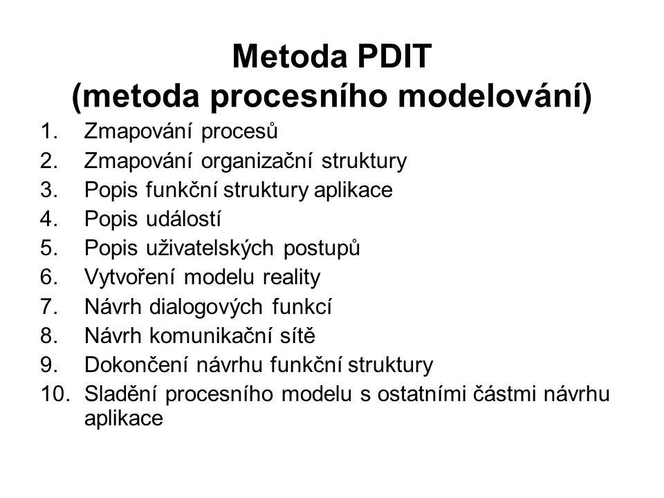 Metoda PDIT (metoda procesního modelování)