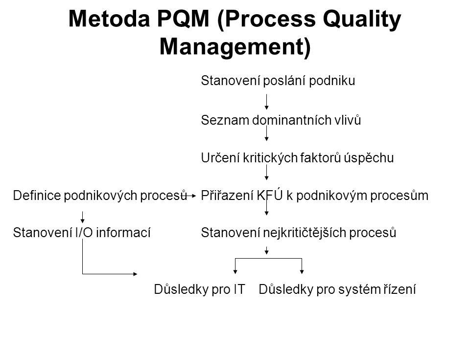 Metoda PQM (Process Quality Management)