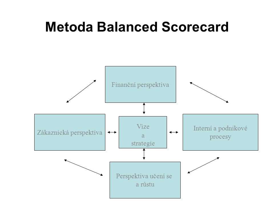 Metoda Balanced Scorecard