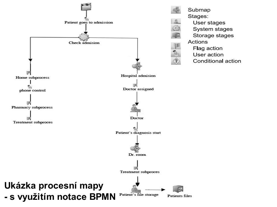 Ukázka procesní mapy - s využitím notace BPMN
