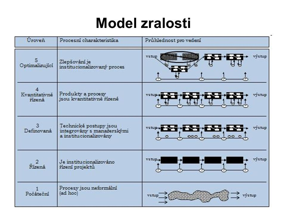 Model zralosti